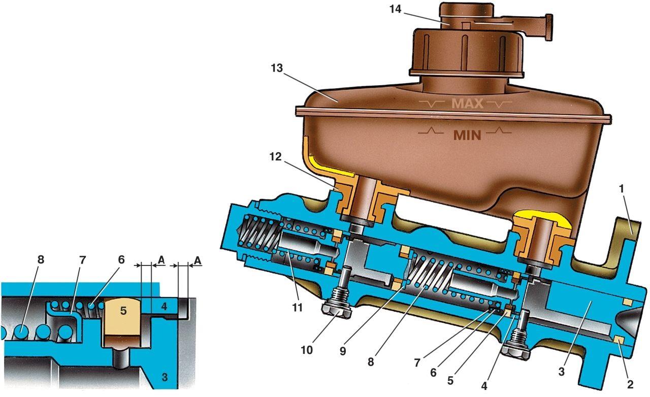 ремонт главного тормозного цилиндра в картинках удачно комбинировать